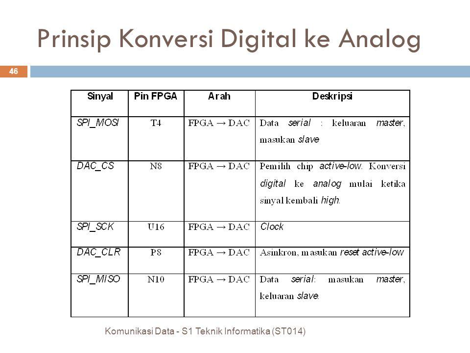 Komunikasi Data - S1 Teknik Informatika (ST014) 46 Prinsip Konversi Digital ke Analog