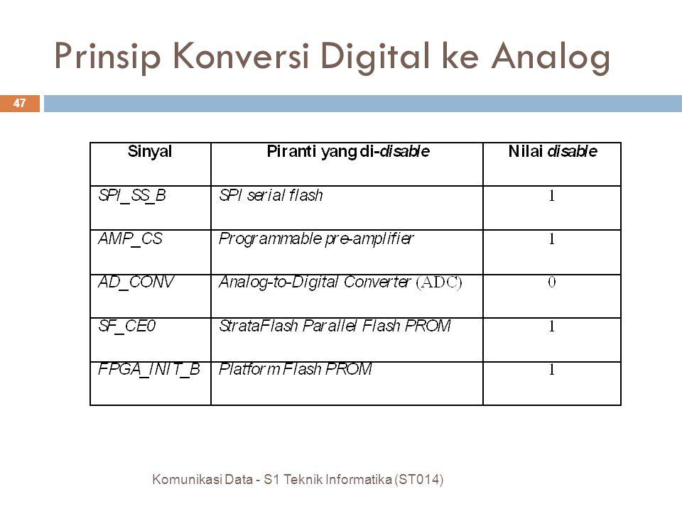 Komunikasi Data - S1 Teknik Informatika (ST014) 47 Prinsip Konversi Digital ke Analog