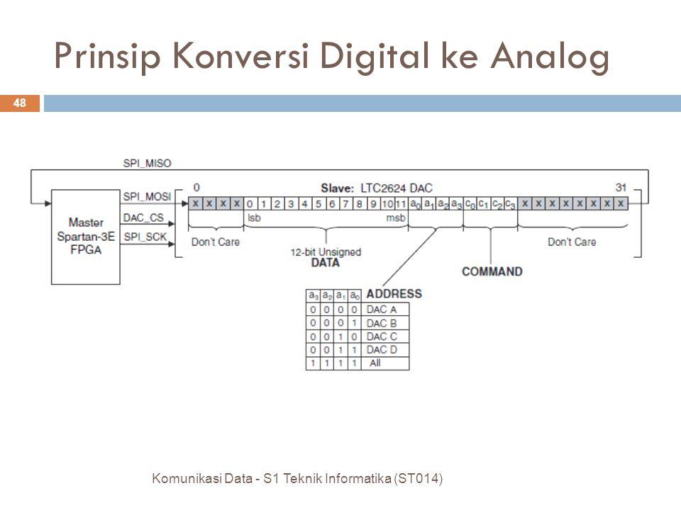 Komunikasi Data - S1 Teknik Informatika (ST014) 48 Prinsip Konversi Digital ke Analog