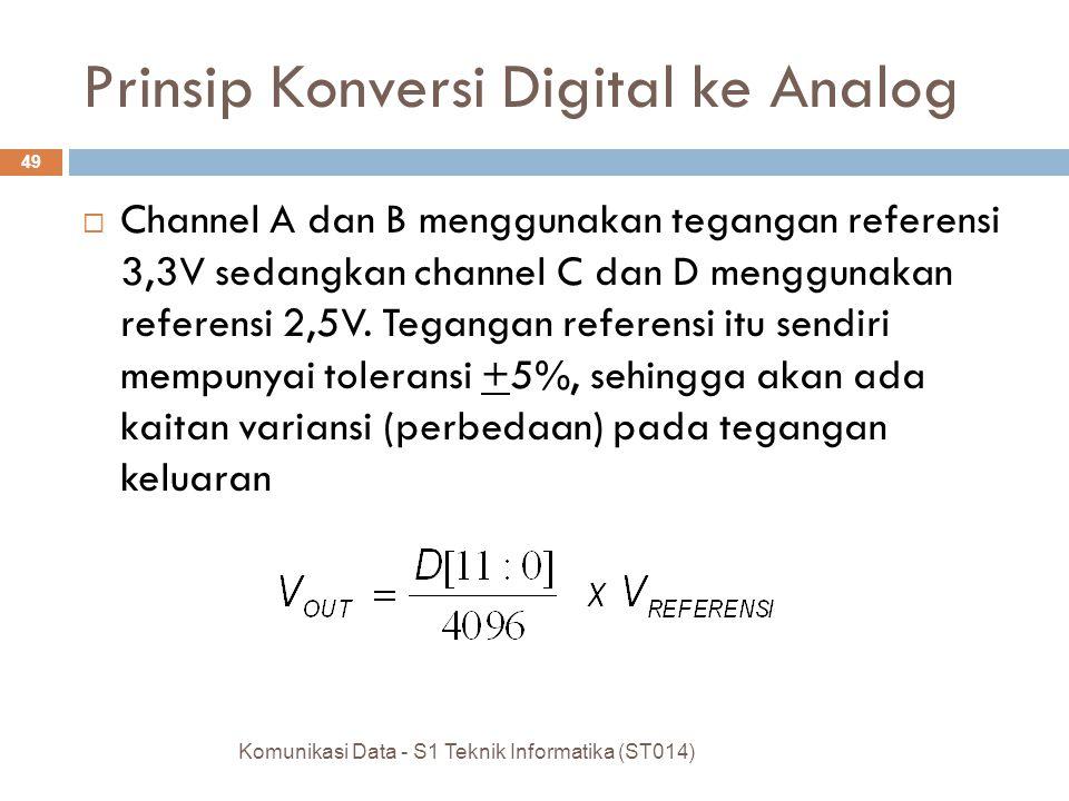  Channel A dan B menggunakan tegangan referensi 3,3V sedangkan channel C dan D menggunakan referensi 2,5V.