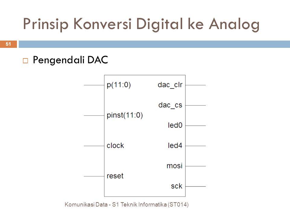  Pengendali DAC Komunikasi Data - S1 Teknik Informatika (ST014) 51 Prinsip Konversi Digital ke Analog