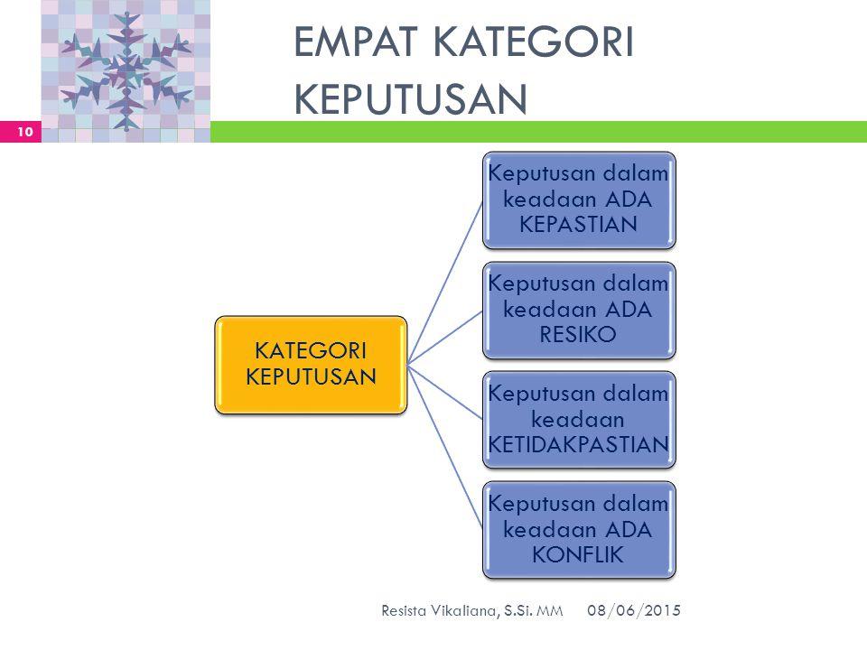 EMPAT KATEGORI KEPUTUSAN KATEGORI KEPUTUSAN Keputusan dalam keadaan ADA KEPASTIAN Keputusan dalam keadaan ADA RESIKO Keputusan dalam keadaan KETIDAKPA