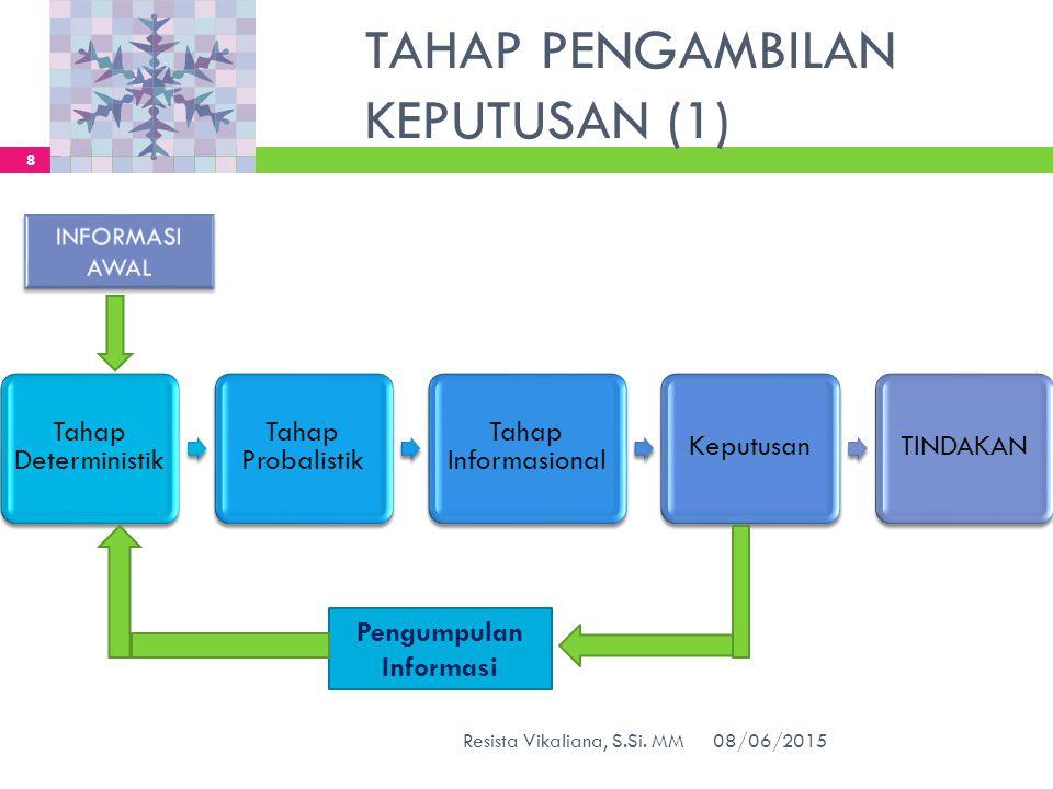 TAHAP PENGAMBILAN KEPUTUSAN (2)  TAHAP DETERMINISTIK/ PENENTUAN  Tahap ini merupakan penentuan variabel yang mempengaruhi keputusan, saling dihubungkan dan ditentukan nilainya.