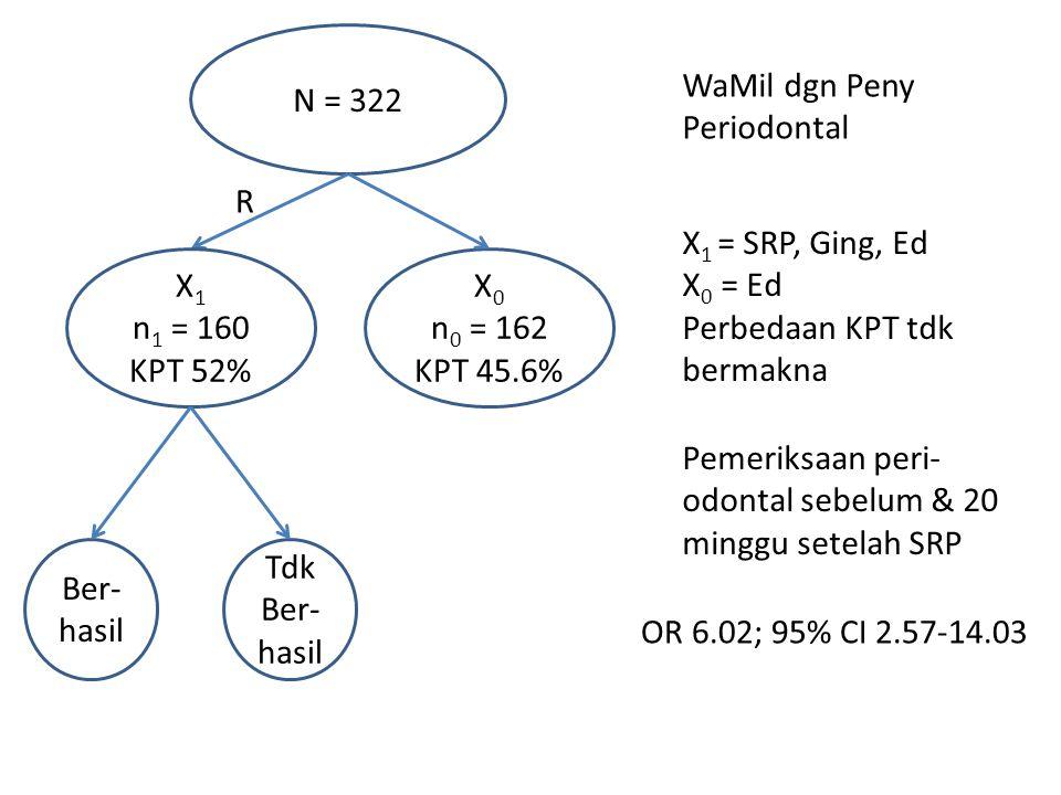 N = 322 WaMil dgn Peny Periodontal X 0 n 0 = 162 KPT 45.6% R X 1 n 1 = 160 KPT 52% X 1 = SRP, Ging, Ed X 0 = Ed Perbedaan KPT tdk bermakna Ber- hasil Tdk Ber- hasil Pemeriksaan peri- odontal sebelum & 20 minggu setelah SRP OR 6.02; 95% CI 2.57-14.03