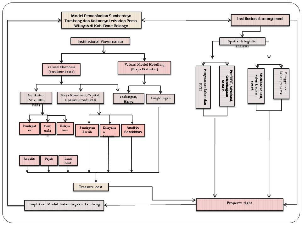 Implikasi Model Kelembagaan Tambang Institusional arrangement Treasure cost Kelayaka n Ekonmi Property right Pendaptan Bersih Kelaya kan Penj uala n Pendapat an Lingkungan Cadangan, Harga Biaya Konstrusi, Capital, Operasi, Produkasi Indikator (NPV, IRR, PBP) Indikator (NPV, IRR, PBP) Valuasi Model Hotelling (Biaya Ekstraksi) Valuasi Ekonomi (Struktur Pasar) Institusional Governance Model Pemanfaatan Sumberdaya Tambang dan Kaitannya terhadap Pemb.