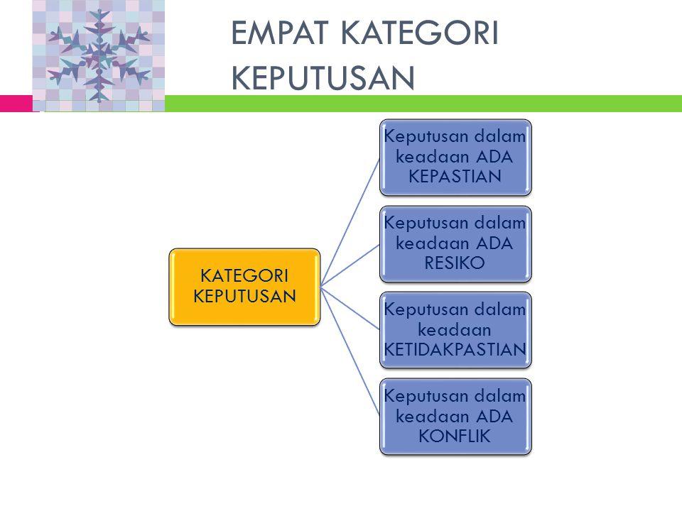 EMPAT KATEGORI KEPUTUSAN KATEGORI KEPUTUSAN Keputusan dalam keadaan ADA KEPASTIAN Keputusan dalam keadaan ADA RESIKO Keputusan dalam keadaan KETIDAKPASTIAN Keputusan dalam keadaan ADA KONFLIK