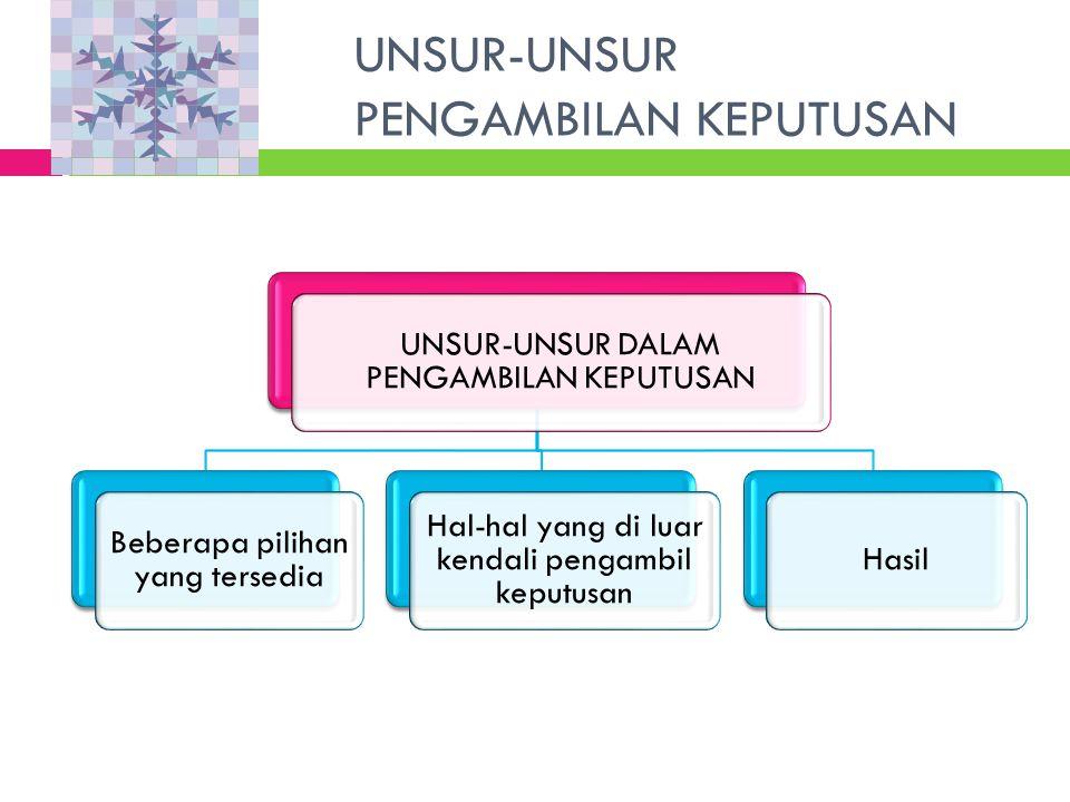 TAHAP PENGAMBILAN KEPUTUSAN (1) Tahap Deterministik Tahap Probalistik Tahap Informasional KeputusanTINDAKAN Pengumpulan Informasi