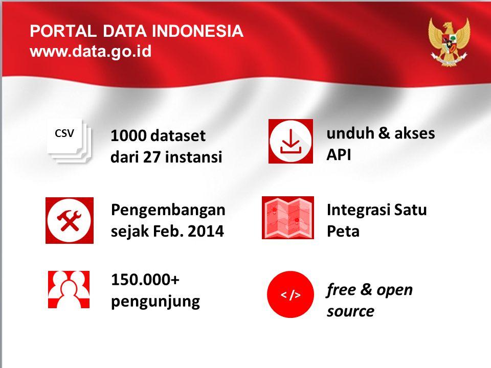 PORTAL DATA INDONESIA www.data.go.id 1000 dataset dari 27 instansi CSV free & open source 150.000+ pengunjung Integrasi Satu Peta unduh & akses API Pe