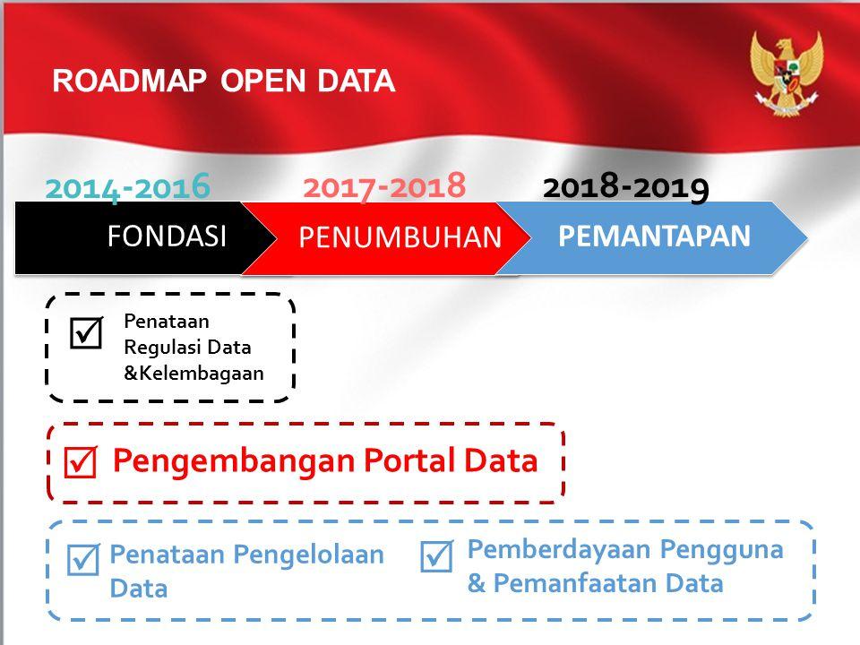 ROADMAP OPEN DATA FONDASI PENUMBUHAN PEMANTAPAN 2014-2016 2017-20182018-2019  Pengembangan Portal Data  Penataan Regulasi Data &Kelembagaan  Penata