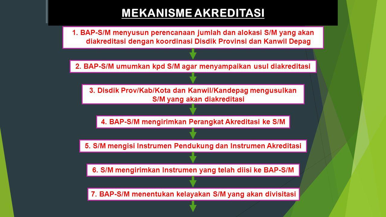 INSTRUMEN PENGUMPULAN DATA DAN INFORMASI PENDUKUNG 35