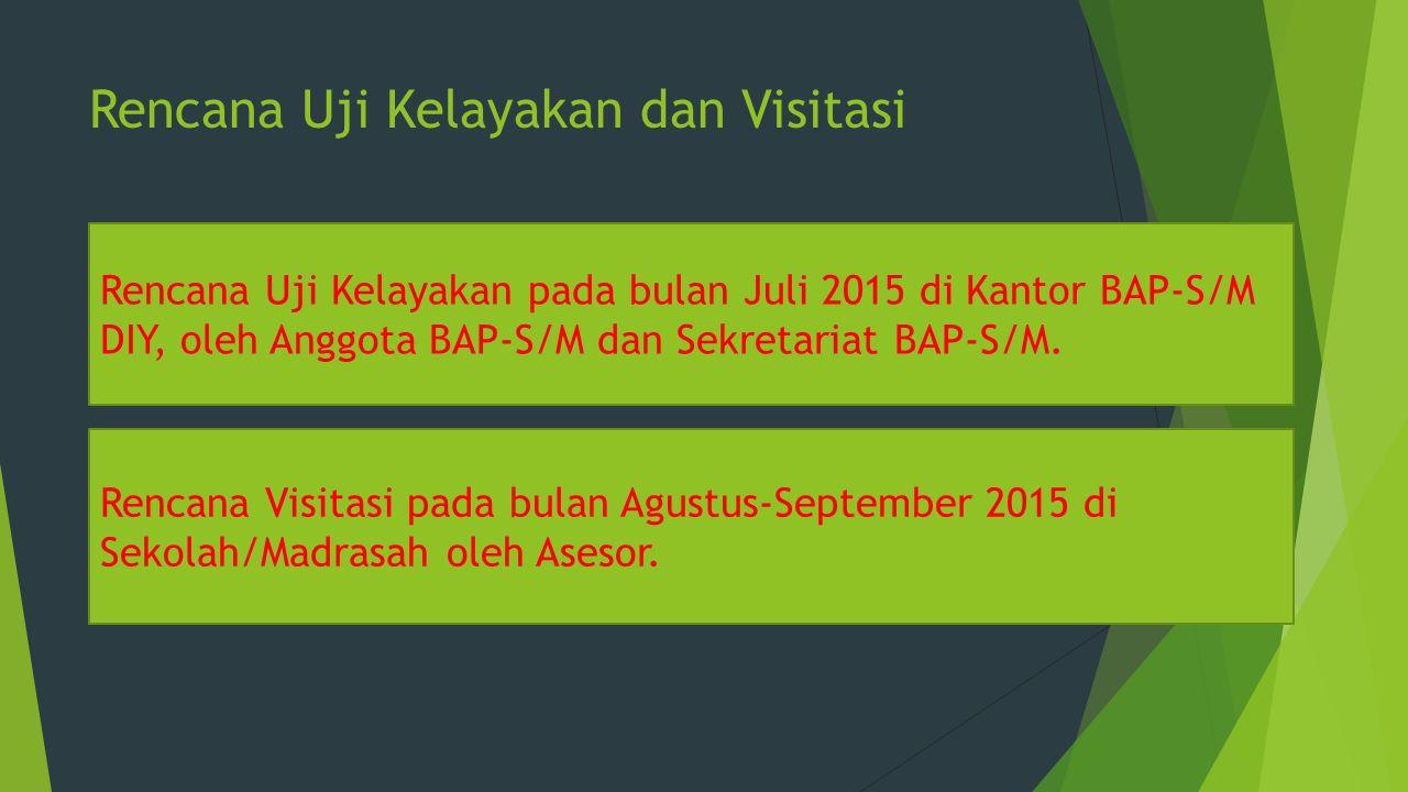 Rencana Uji Kelayakan dan Visitasi Rencana Uji Kelayakan pada bulan Juli 2015 di Kantor BAP-S/M DIY, oleh Anggota BAP-S/M dan Sekretariat BAP-S/M.