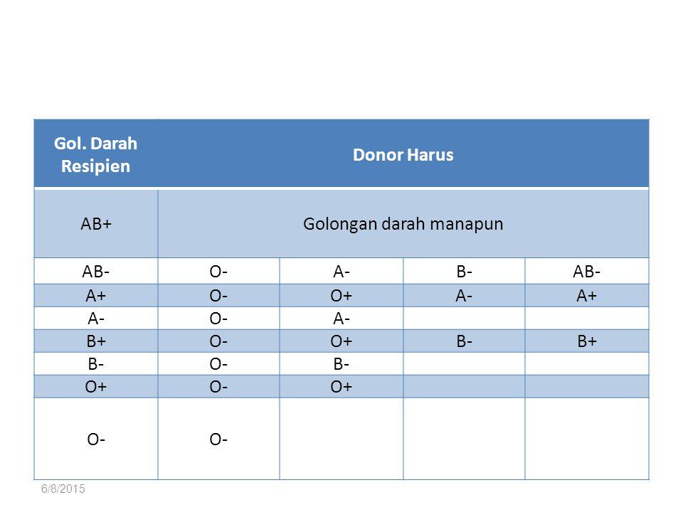6/8/2015 Gol. Darah Resipien Donor Harus AB+Golongan darah manapun AB-O-A-B-AB- A+O-O+A-A+ A-O-A- B+O-O+B-B+ B-O-B- O+O-O+ O-