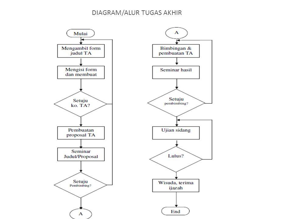 DIAGRAM/ALUR TUGAS AKHIR