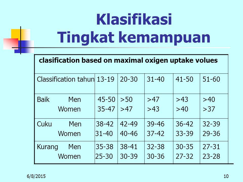 6/8/201510 Klasifikasi Tingkat kemampuan clasification based on maximal oxigen uptake volues Classification tahun 13-1920-3031-4041-5051-60 Baik Men 45-50 Women 35-47 >50 >47 >43 >40 >37 Cuku Men 38-42 Women 31-40 42-49 40-46 39-46 37-42 36-42 33-39 32-39 29-36 Kurang Men 35-38 Women 25-30 38-41 30-39 32-38 30-36 30-35 27-32 27-31 23-28