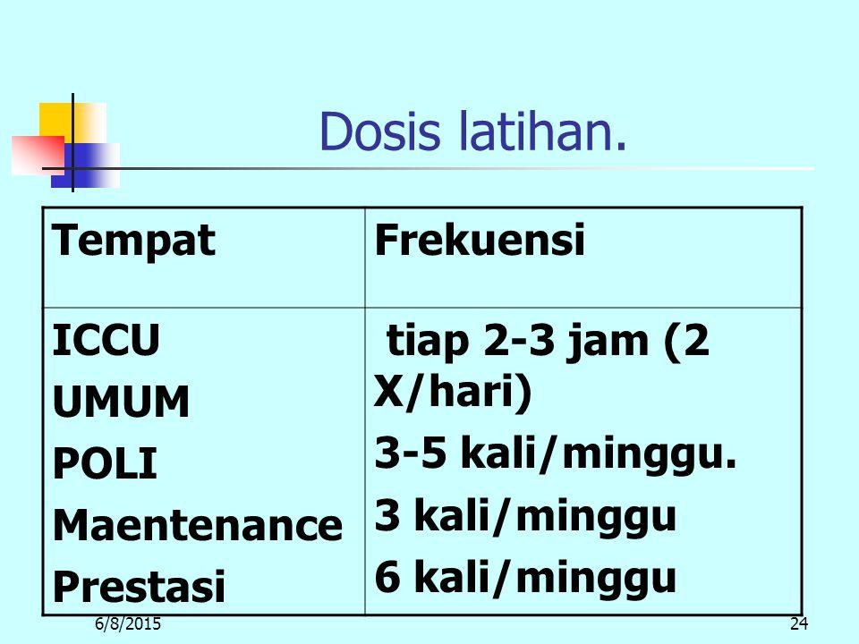 6/8/201524 Dosis latihan.