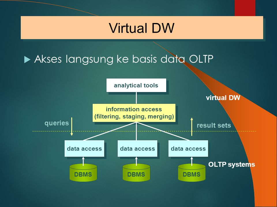  Akses langsung ke basis data OLTP virtual DW OLTP systems result sets DBMS data access DBMS data access information access (filtering, staging, merg