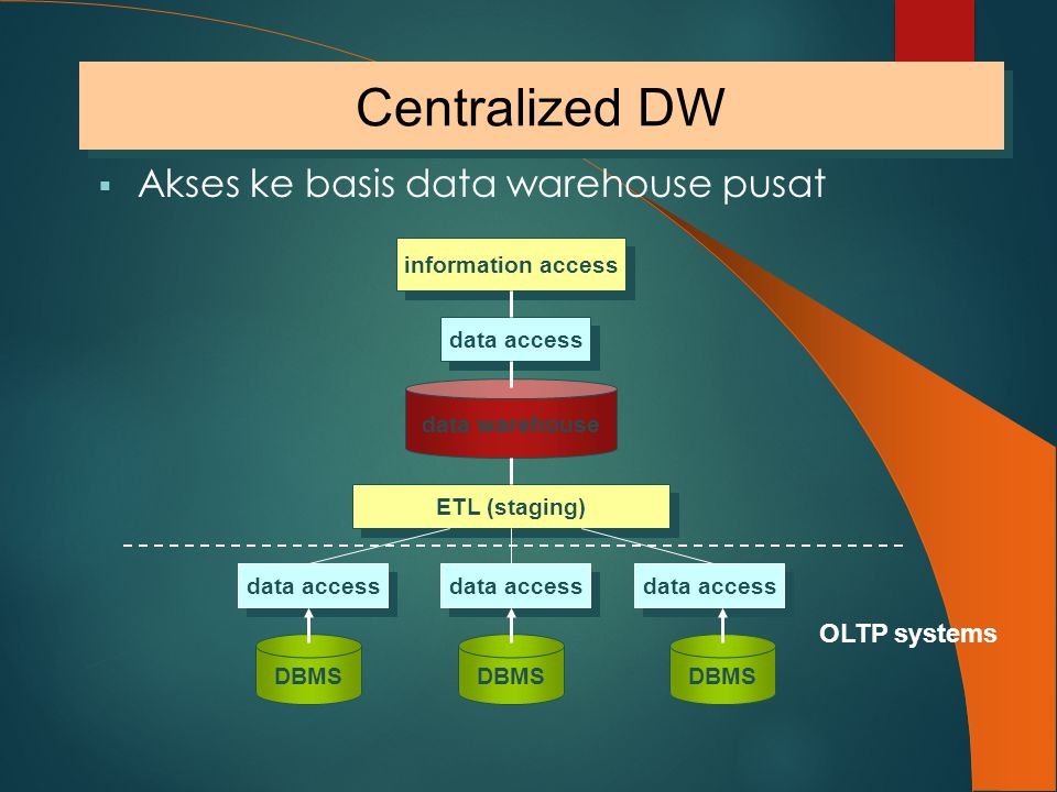  Akses ke basis data warehouse pusat DBMS data access DBMS data access information access ETL (staging) data warehouse data access Centralized DW OLT