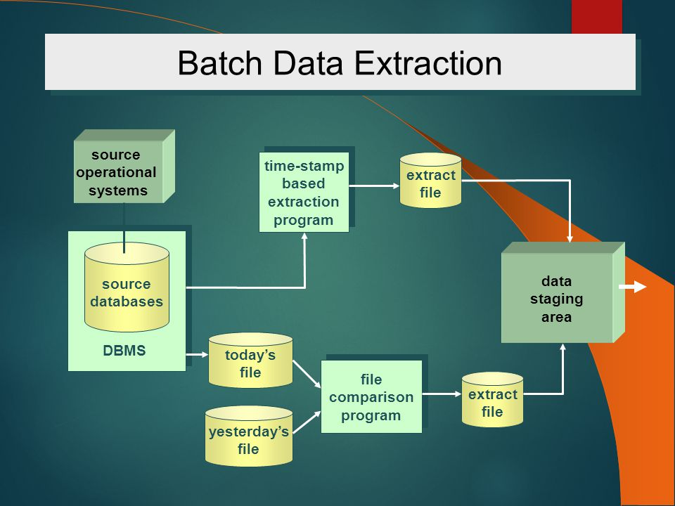 Batch Data Extraction source operational systems source databases DBMS time-stamp based extraction program time-stamp based extraction program extract