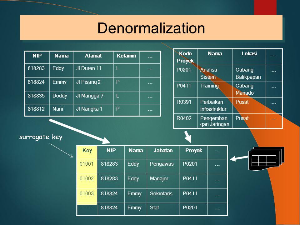 Denormalization KeyNIPNamaJabatanProyek  01001818283EddyPengawasP0201  01002818283EddyManajerP0411  01003818824EmmySekretarisP0411  01003818824Emm