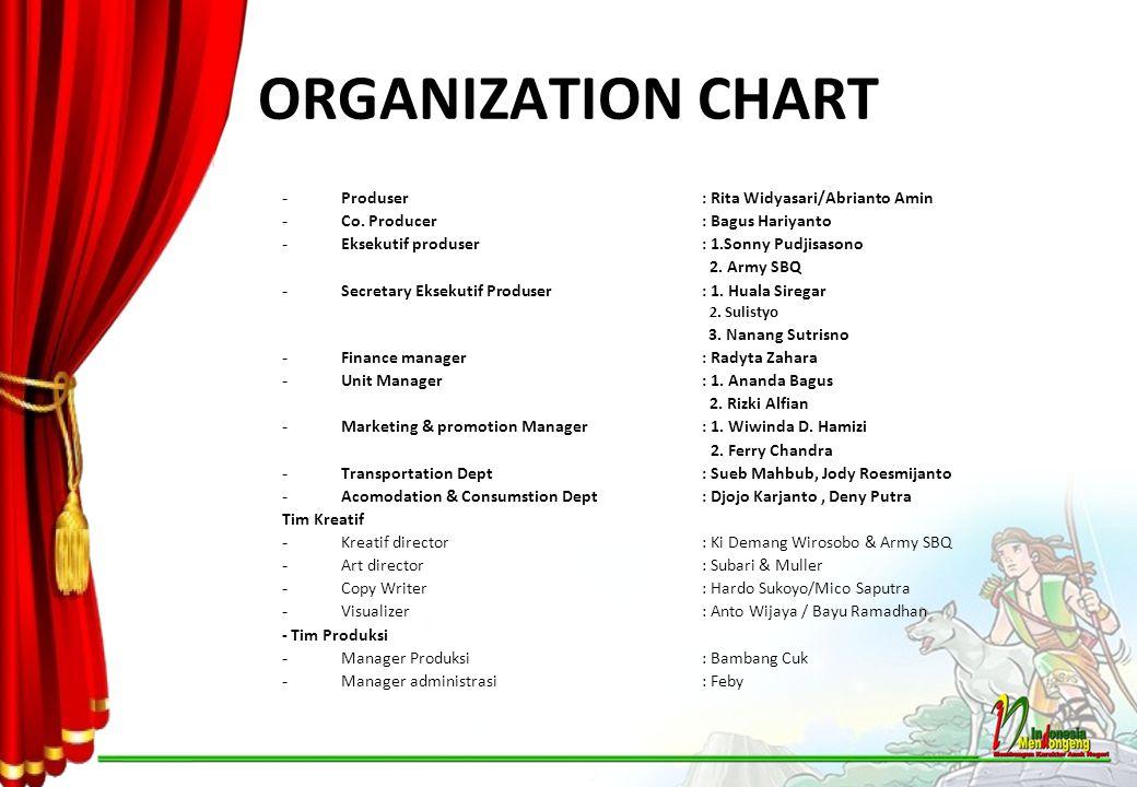 ORGANIZATION CHART - Produser : Rita Widyasari/Abrianto Amin - Co. Producer : Bagus Hariyanto - Eksekutif produser : 1.Sonny Pudjisasono 2. Army SBQ -