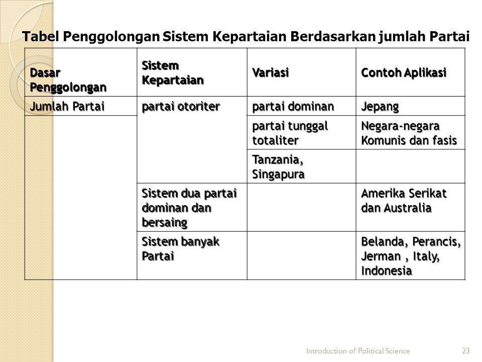 Introduction of Political Science23 Tabel Penggolongan Sistem Kepartaian Berdasarkan jumlah Partai Dasar Penggolongan Sistem Kepartaian Variasi Contoh