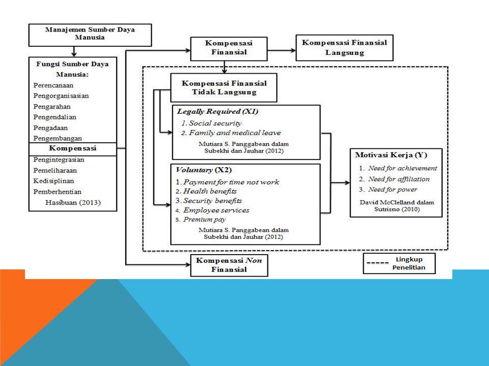 Variabel Operasional Menurut Sugiyono (2013:38), Variabel penelitian adalah suatu atribut atau nilai dari orang, objek atau kegiatan yang mempunyai variasi tertentu yang ditetapkan oleh peneliti untuk dipelajari dan kemudian ditarik kesimpulannya. Variabel penelitian yang digunakan adalah sebagai berikut: Kompensasi Tidak Langsung (X)Mengacu pada teori yang dikemukakan oleh Mutiara S.
