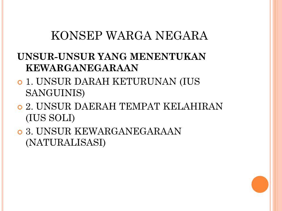 KONSEP WARGA NEGARA UNSUR-UNSUR YANG MENENTUKAN KEWARGANEGARAAN 1. UNSUR DARAH KETURUNAN (IUS SANGUINIS) 2. UNSUR DAERAH TEMPAT KELAHIRAN (IUS SOLI) 3