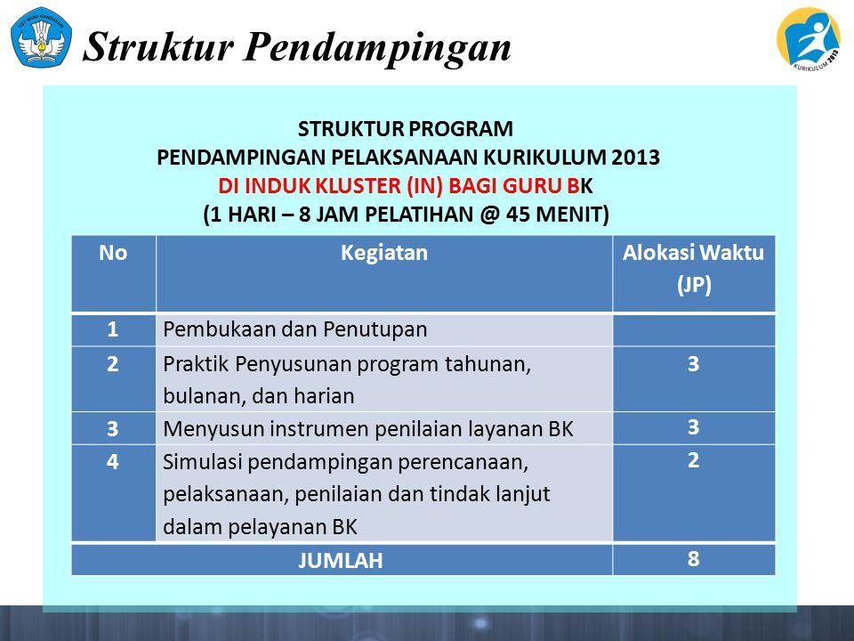 Struktur Pendampingan NoKegiatan Alokasi Waktu (JP) 1Pembukaan dan Penutupan 2 Praktik Penyusunan program tahunan, bulanan, dan harian 3 3Menyusun instrumen penilaian layanan BK 3 4 Simulasi pendampingan perencanaan, pelaksanaan, penilaian dan tindak lanjut dalam pelayanan BK 2 JUMLAH 8 STRUKTUR PROGRAM PENDAMPINGAN PELAKSANAAN KURIKULUM 2013 DI INDUK KLUSTER (IN) BAGI GURU BK (1 HARI – 8 JAM PELATIHAN @ 45 MENIT)
