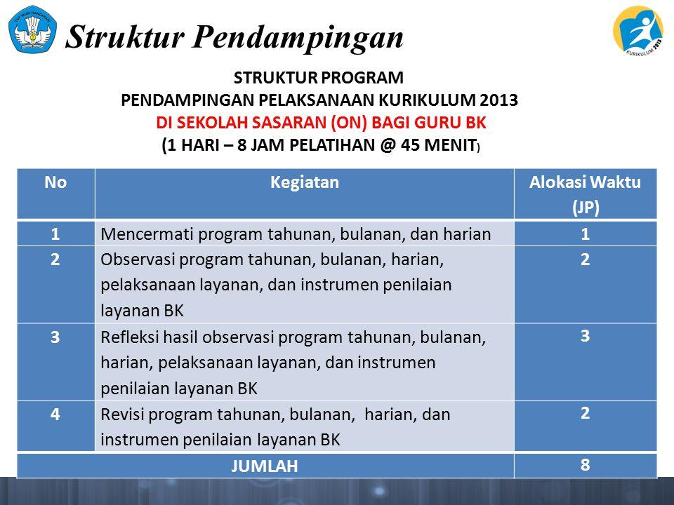 Struktur Pendampingan NoKegiatan Alokasi Waktu (JP) 1Mencermati program tahunan, bulanan, dan harian1 2 Observasi program tahunan, bulanan, harian, pe