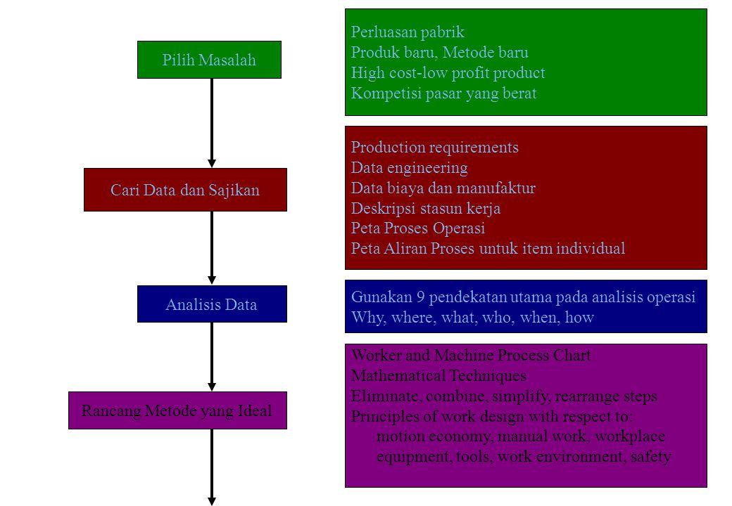 32 Pilih Masalah Cari Data dan Sajikan Analisis Data Rancang Metode yang Ideal Worker and Machine Process Chart Mathematical Techniques Eliminate, com