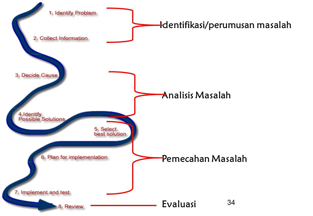 34 Identifikasi/perumusan masalah Analisis Masalah Pemecahan Masalah Evaluasi