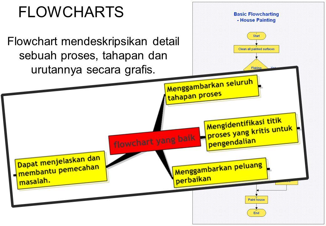 38 FLOWCHARTS Flowchart mendeskripsikan detail sebuah proses, tahapan dan urutannya secara grafis.