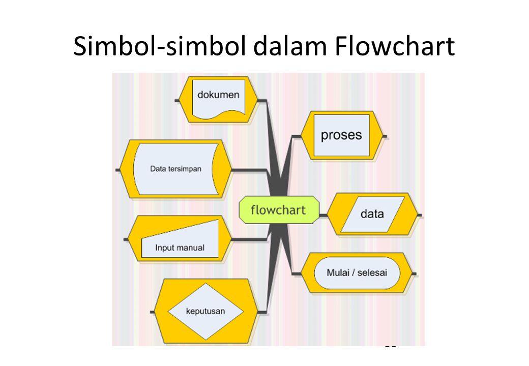 39 Simbol-simbol dalam Flowchart