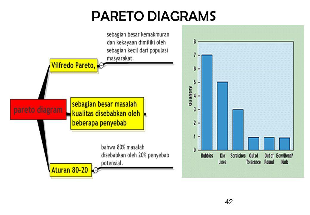 42 PARETO DIAGRAMS