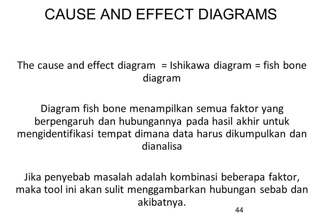 44 CAUSE AND EFFECT DIAGRAMS The cause and effect diagram = Ishikawa diagram = fish bone diagram Diagram fish bone menampilkan semua faktor yang berpe