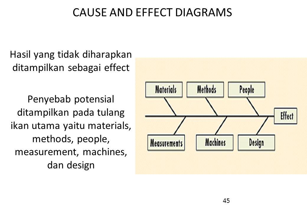 45 CAUSE AND EFFECT DIAGRAMS Hasil yang tidak diharapkan ditampilkan sebagai effect Penyebab potensial ditampilkan pada tulang ikan utama yaitu materi