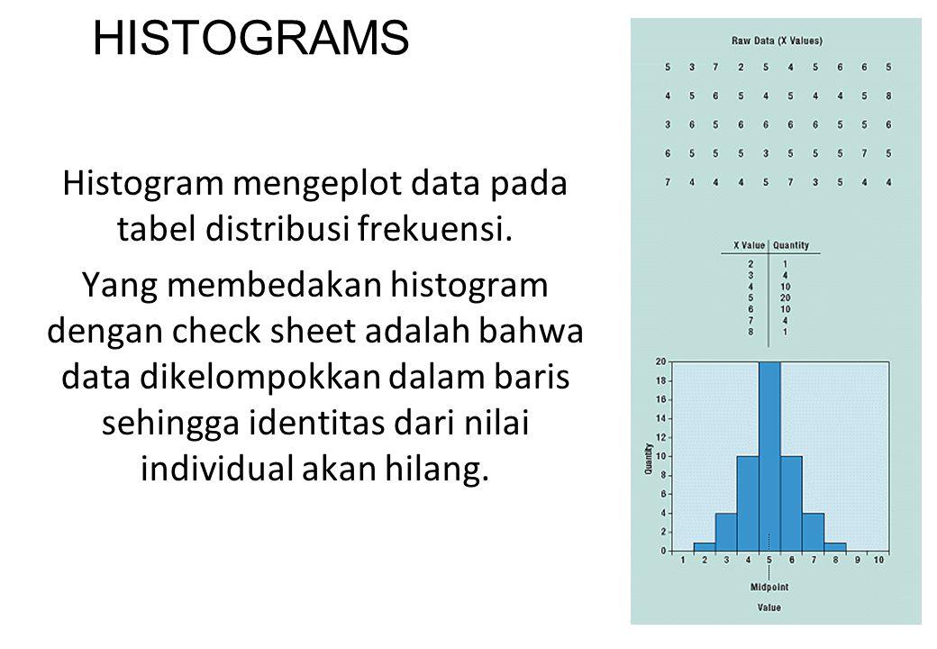 46 HISTOGRAMS Histogram mengeplot data pada tabel distribusi frekuensi. Yang membedakan histogram dengan check sheet adalah bahwa data dikelompokkan d