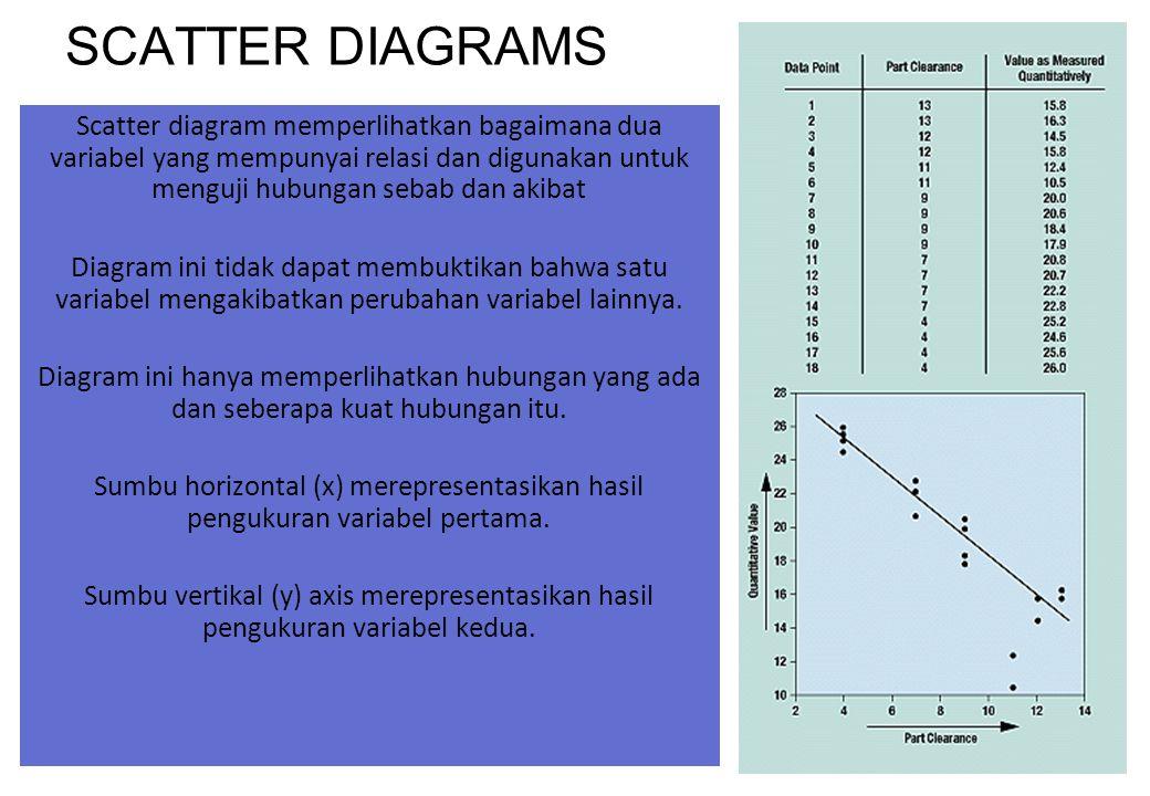 47 SCATTER DIAGRAMS Scatter diagram memperlihatkan bagaimana dua variabel yang mempunyai relasi dan digunakan untuk menguji hubungan sebab dan akibat