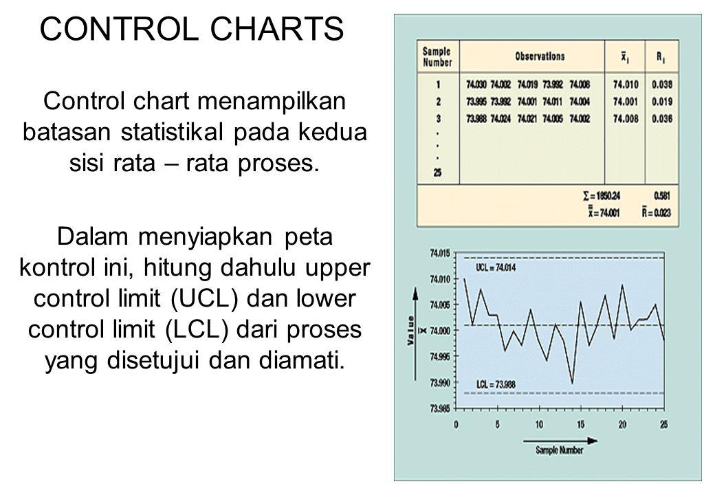 48 CONTROL CHARTS Control chart menampilkan batasan statistikal pada kedua sisi rata – rata proses. Dalam menyiapkan peta kontrol ini, hitung dahulu u