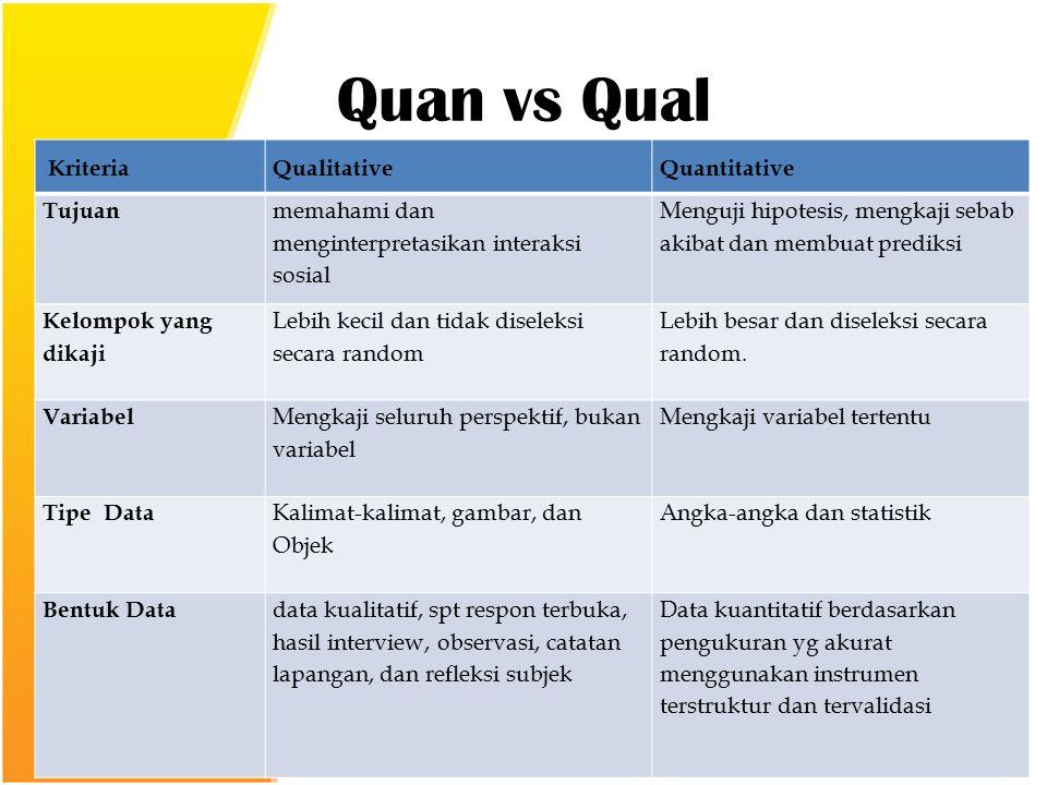 Quan vs Qual KriteriaQualitativeQuantitative Tujuan memahami dan menginterpretasikan interaksi sosial Menguji hipotesis, mengkaji sebab akibat dan membuat prediksi Kelompok yang dikaji Lebih kecil dan tidak diseleksi secara random Lebih besar dan diseleksi secara random.