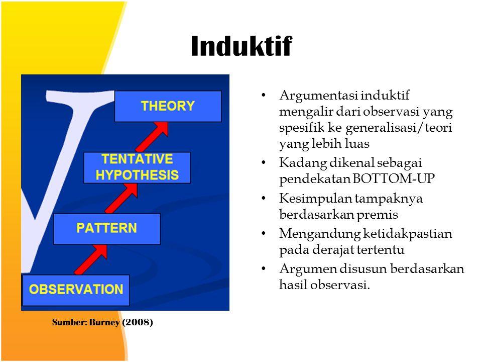 Induktif Argumentasi induktif mengalir dari observasi yang spesifik ke generalisasi/teori yang lebih luas Kadang dikenal sebagai pendekatan BOTTOM-UP Kesimpulan tampaknya berdasarkan premis Mengandung ketidakpastian pada derajat tertentu Argumen disusun berdasarkan hasil observasi.