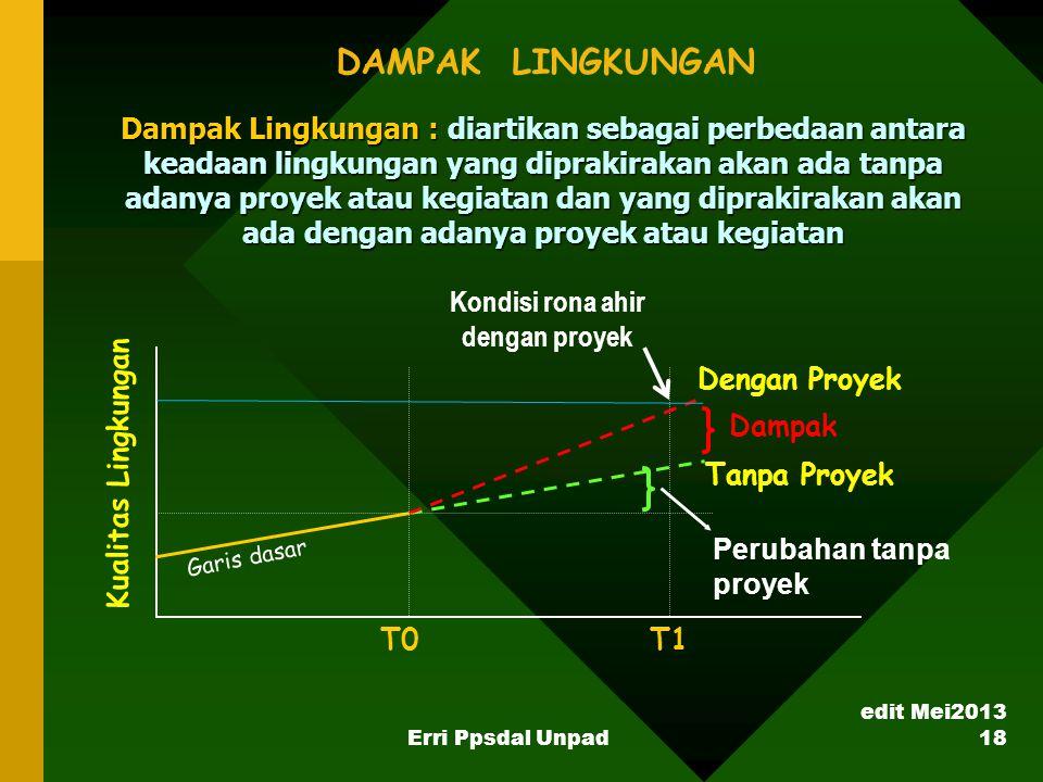 DAMPAK LINGKUNGAN Tanpa Proyek Dampak Lingkungan : diartikan sebagai perbedaan antara keadaan lingkungan yang diprakirakan akan ada tanpa adanya proye