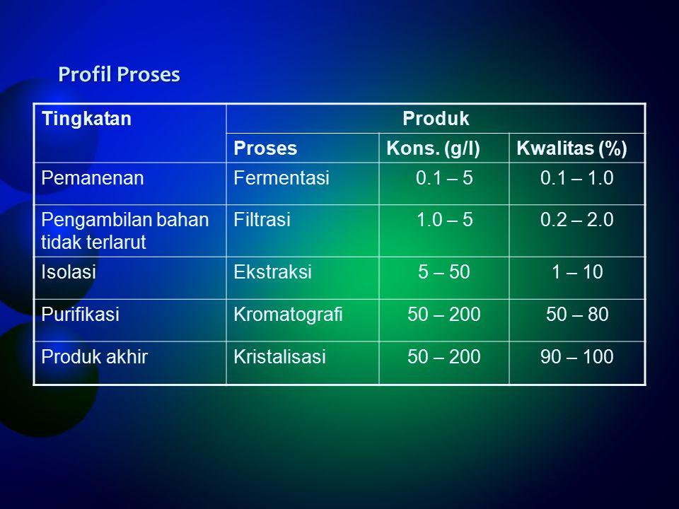 Profil Proses TingkatanProduk ProsesKons.