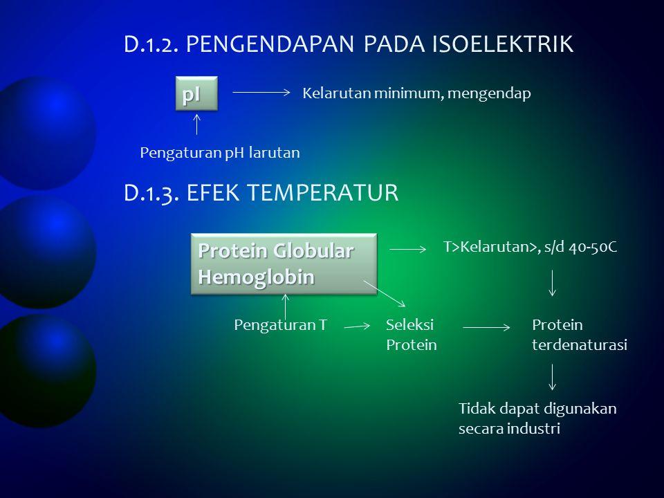 D.1.2.PENGENDAPAN PADA ISOELEKTRIK D.1.3.