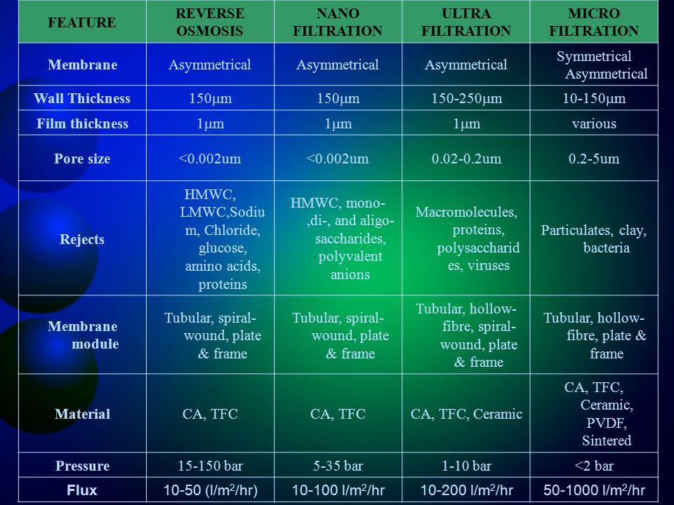 FEATURE REVERSE OSMOSIS NANO FILTRATION ULTRA FILTRATION MICRO FILTRATION MembraneAsymmetrical Symmetrical Asymmetrical Wall Thickness 150  m 150-250  m10-150  m Film thickness 1m1m1m1m1m1m various Pore size<0.002um 0.02-0.2um0.2-5um Rejects HMWC, LMWC,Sodiu m, Chloride, glucose, amino acids, proteins HMWC, mono-,di-, and aligo- saccharides, polyvalent anions Macromolecules, proteins, polysaccharid es, viruses Particulates, clay, bacteria Membrane module Tubular, spiral- wound, plate & frame Tubular, hollow- fibre, spiral- wound, plate & frame Tubular, hollow- fibre, plate & frame MaterialCA, TFC CA, TFC, Ceramic CA, TFC, Ceramic, PVDF, Sintered Pressure15-150 bar5-35 bar1-10 bar<2 bar Flux10-50 (l/m 2 /hr)10-100 l/m 2 /hr10-200 l/m 2 /hr50-1000 l/m 2 /hr