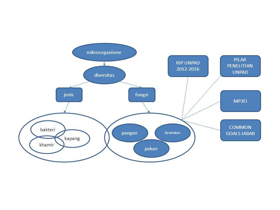 diversitas mikroorganisme panganpakan By-product Bank Kultur Mikroorganisme Produk Inokulum Potensial Center For Yeasts Biopreservasi Yeast Probiotik Rumen dan Kolostrum Saccharomycopsis fibuligera Candida parapsilopsis B.