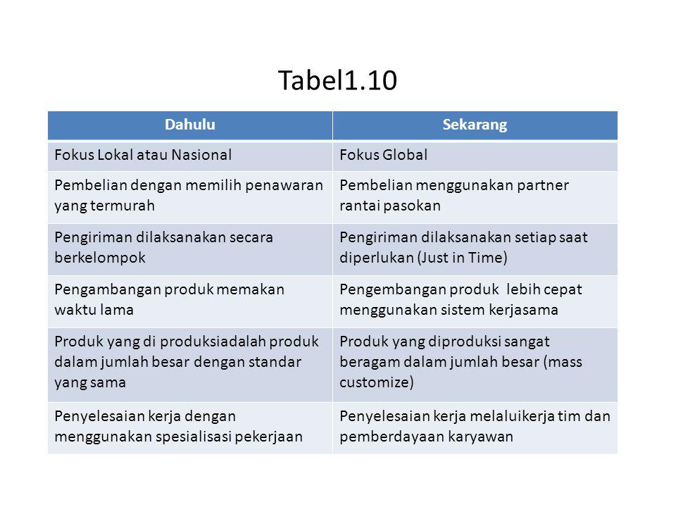 Tabel1.10 DahuluSekarang Fokus Lokal atau NasionalFokus Global Pembelian dengan memilih penawaran yang termurah Pembelian menggunakan partner rantai p