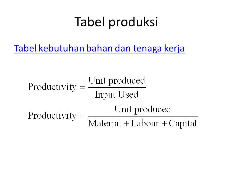 Tabel produksi Tabel kebutuhan bahan dan tenaga kerja