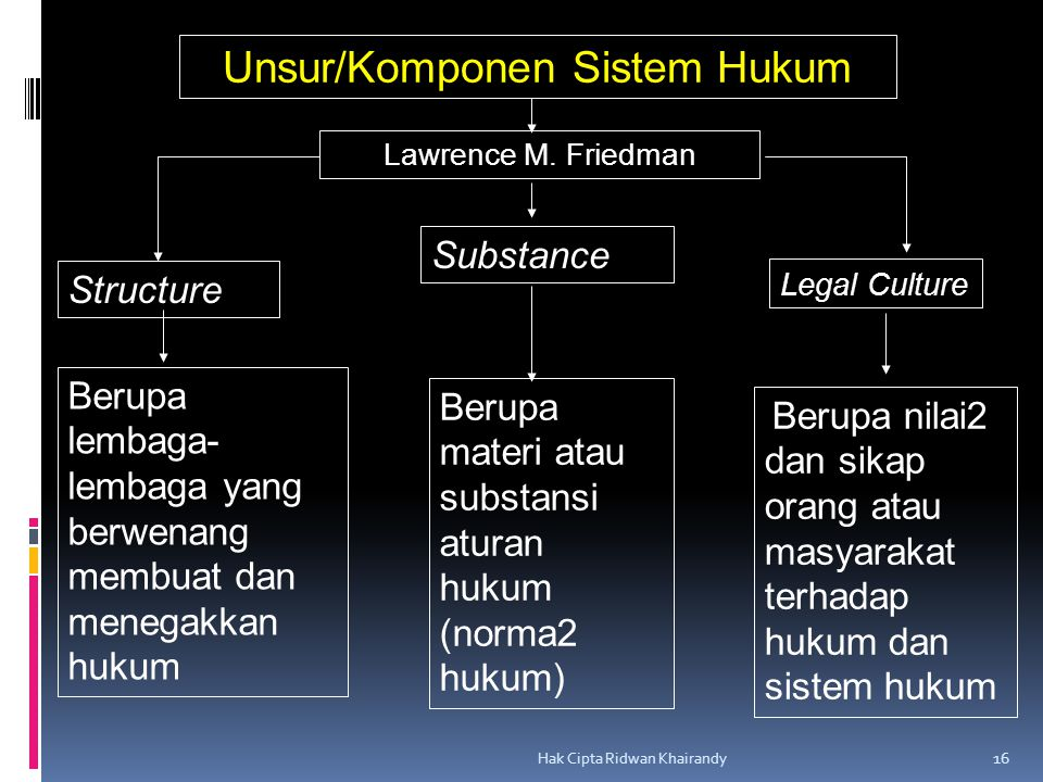 Hak Cipta Ridwan Khairandy 16 Unsur/Komponen Sistem Hukum Lawrence M. Friedman Structure Substance Legal Culture Berupa lembaga- lembaga yang berwenan