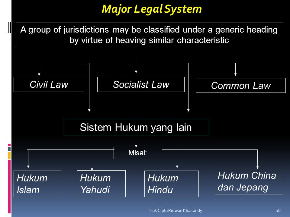 Hak Cipta Ridwan Khairandy 18 Major Legal System A group of jurisdictions may be classified under a generic heading by virtue of heaving similar chara